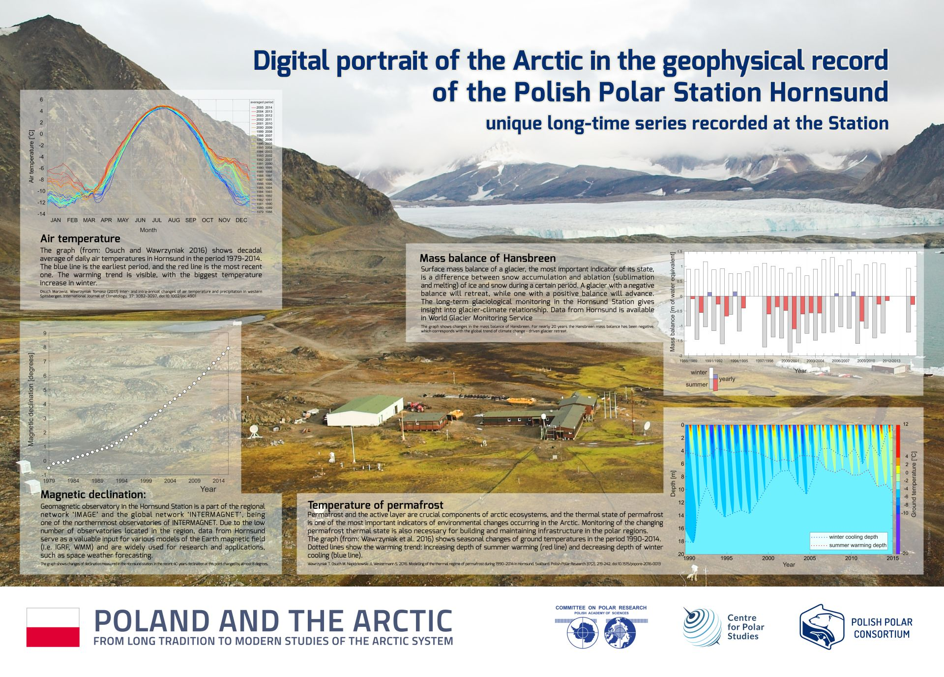 FROM LONG TRADITION TO MODERN STUDIES OF THE ARCTIC SYSTEM
